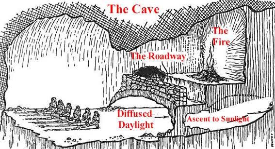 Philosophy blog: Plato Cave Allegory Ideas Concepts
